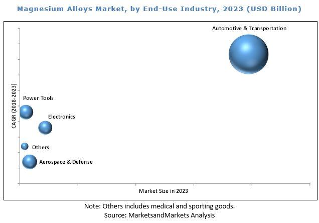 Magnesium Alloys Market