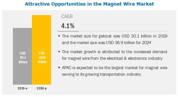 Magnet Wire Market