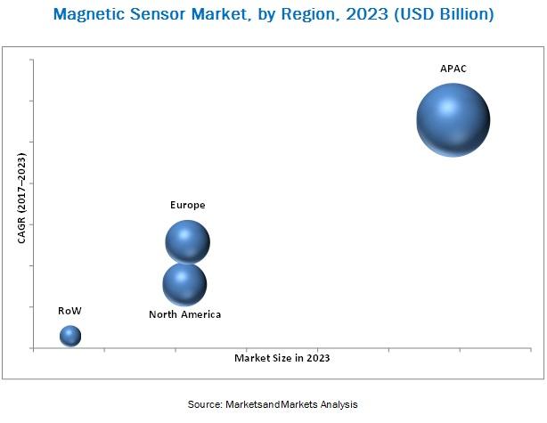 Magnetic Field Sensors Market