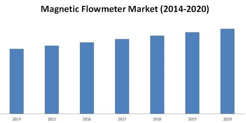 Magnetic Flowmeter Market