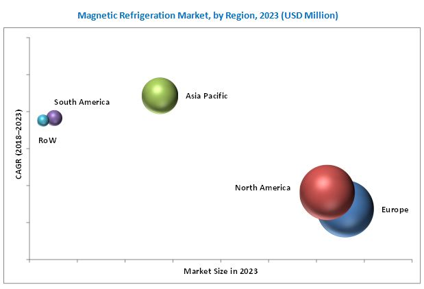 Magnetic Refrigeration Market