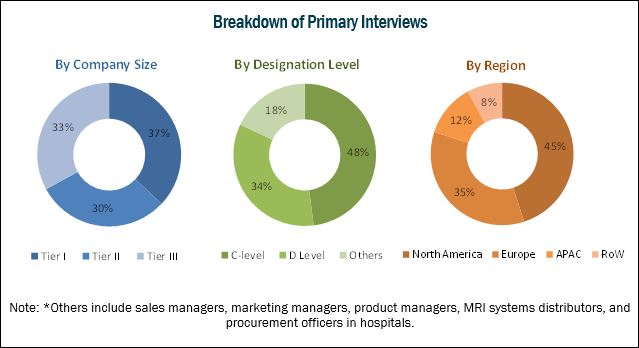 Breakdown of primary interviews : Magnetic Resonance Imaging Systems Market