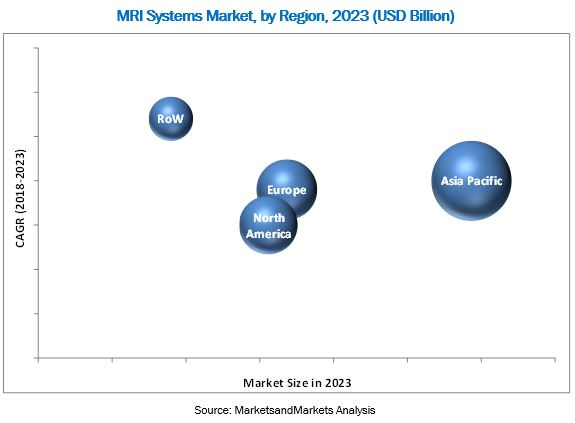 Magnetic Resonance Imaging (MRI) Systems Market by Region 2023(USD Billion)