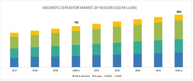 Magnetic Separator Market