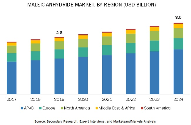 Maleic Anhydride Market