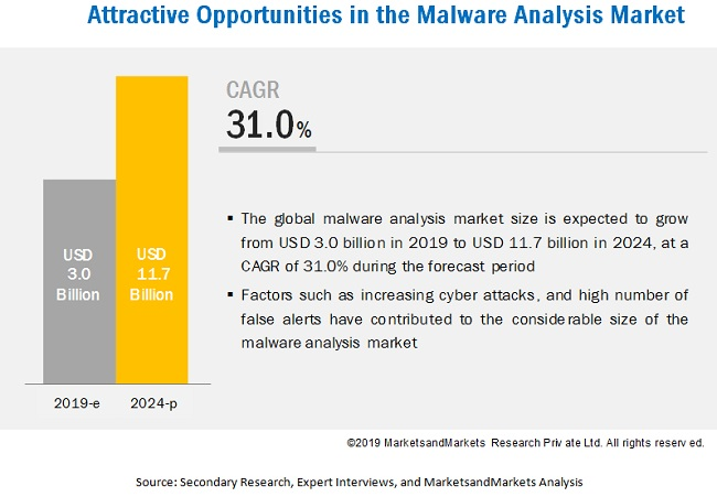 Malware Analysis Market