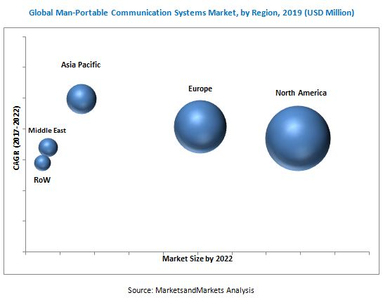 Man-Portable Communication Systems Market