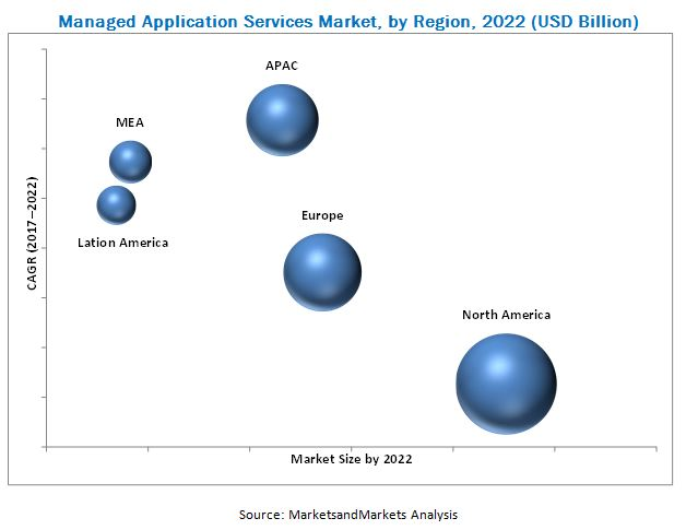 Managed Application Services Market