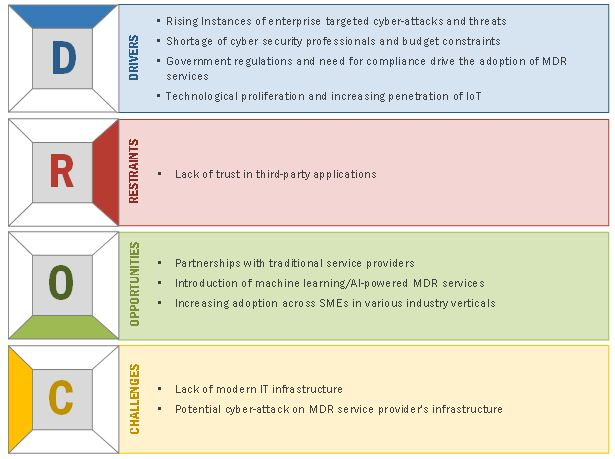 Managed Detection and Response Market