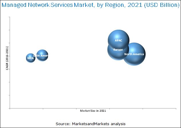 Managed Network Services Market