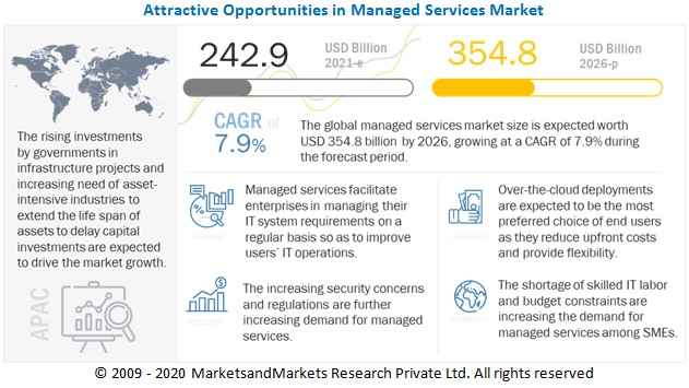 Managed services Market