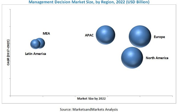 Management Decision Market