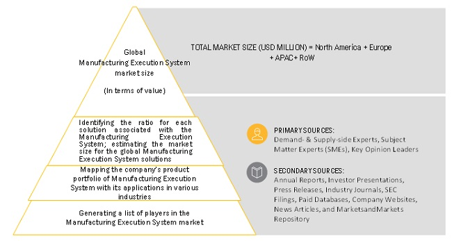 Manufacturing Execution System Market Bottom-up Approch