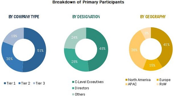 Manufacturing Execution System Market