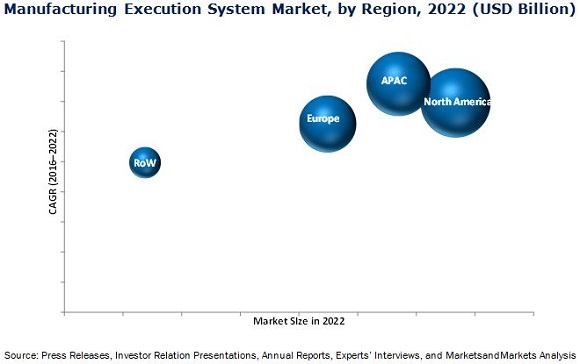 Manufacturing Execution System Market Size Growth Trend