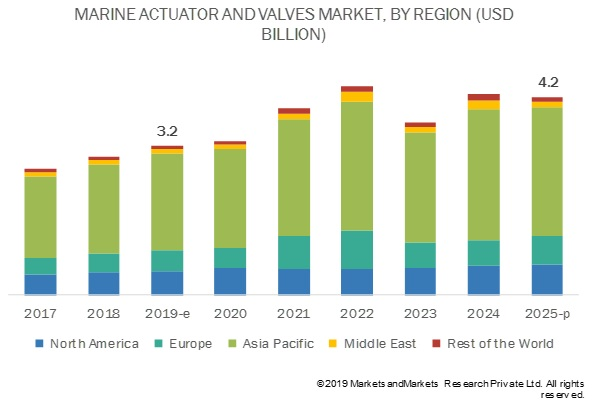 Marine Actuators and Valves Market