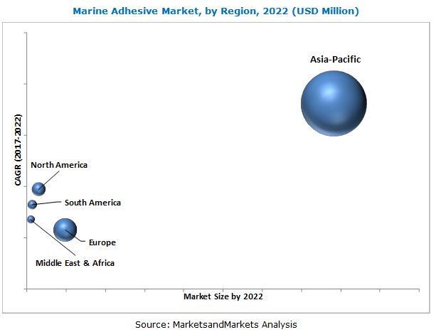Marine Adhesives Market