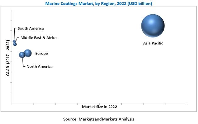 Marine Coatings Market