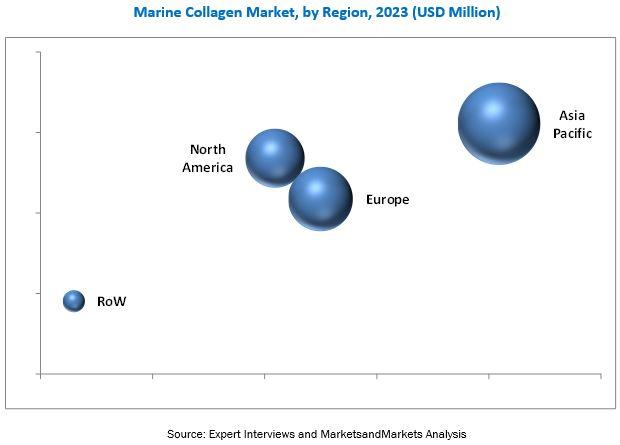 Marine Collagen Market