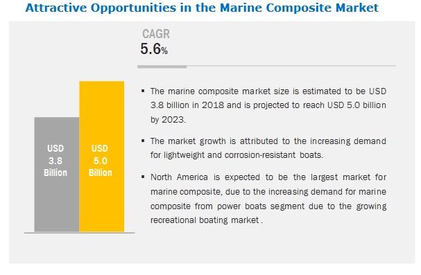 Marine Composites Market
