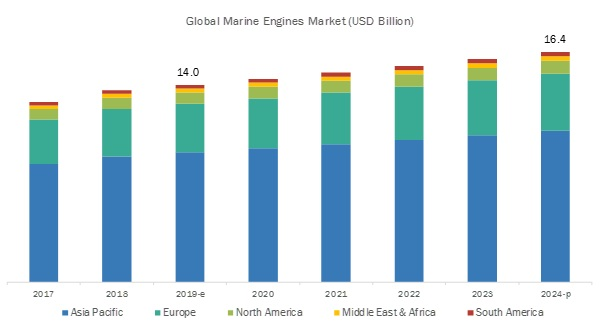 Marine Engines Market by Fuel & Vessel Type - Global