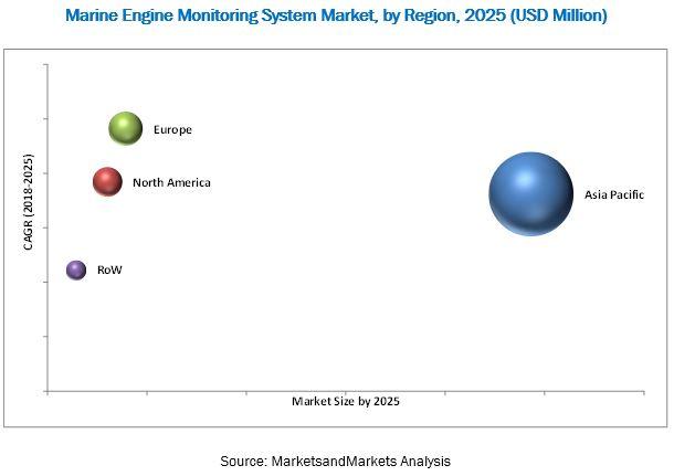 Marine Engine Monitoring System Market