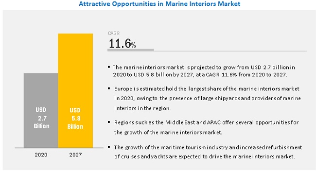 Marine Interiors Market-Attractive Opportunities