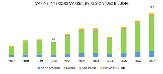 Marine Interiors Market- by Region
