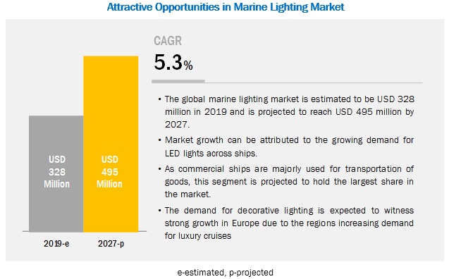 Marine Lighting Market