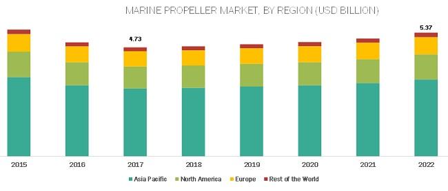 Marine Propellers Market