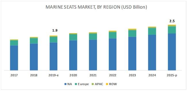 Marine Seats Market