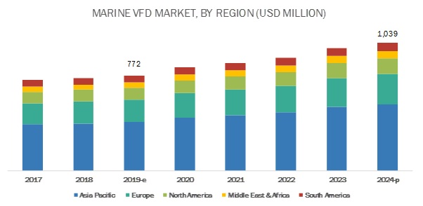 Marine VFD Market