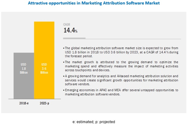 Marketing Attribution Software Market