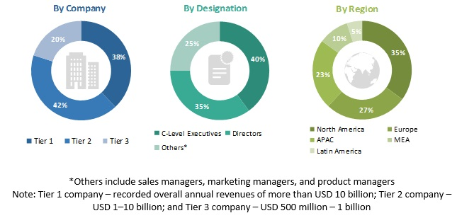 Marketing Attribution Software Market