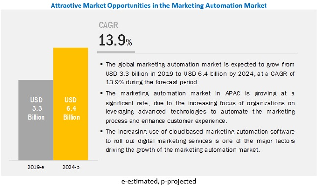 Marketing Automation Market
