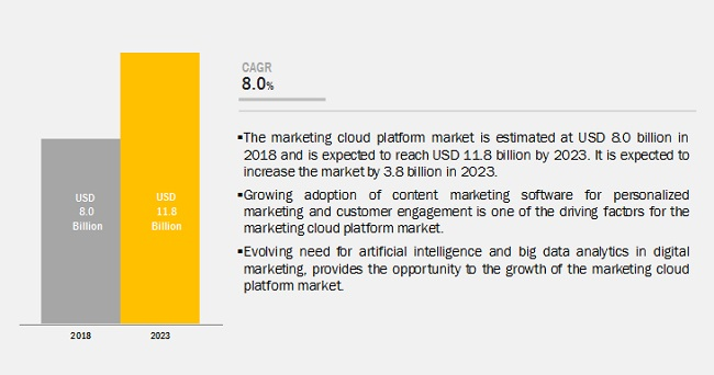 Marketing Cloud Platform Market