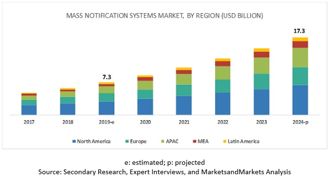 Mass Notification Market