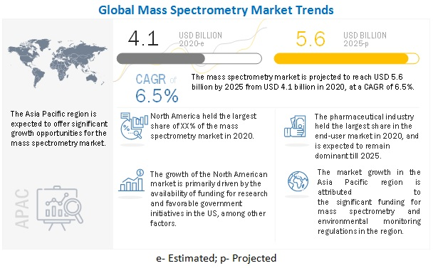 Mass Spectrometry Market
