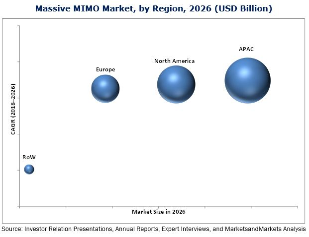 Massive MIMO Market by Technology & Spectrum - Global