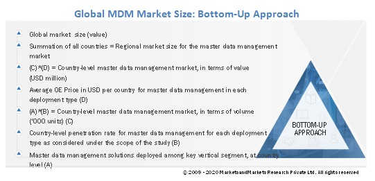 Master Data Management Market Size, and Share