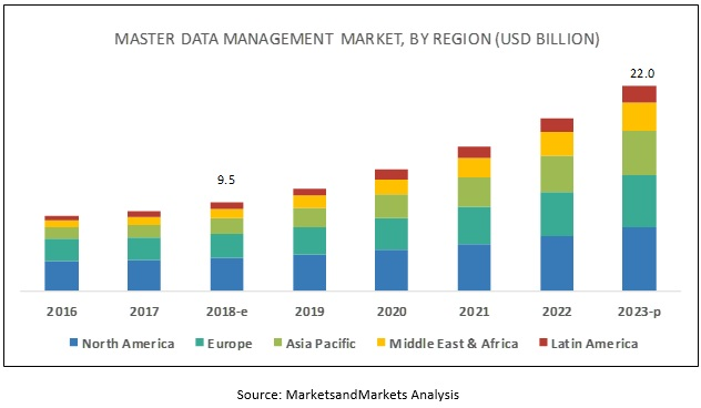 Master Data Management Market