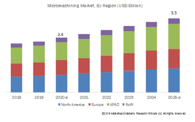 Micromachining Market
