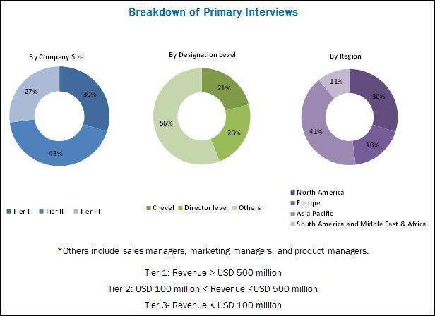 MDI, TDI, and Polyurethane Market by Application, End-Use