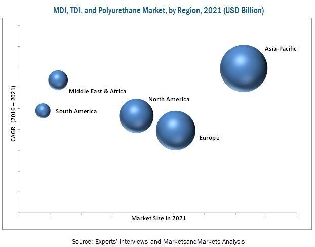 MDI, TDI, and Polyurethane Market