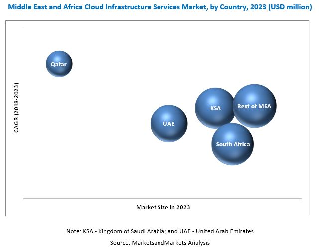 MEA Cloud Infrastructure Services Market by Type & Vertical