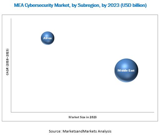 MEA Cybersecurity Market