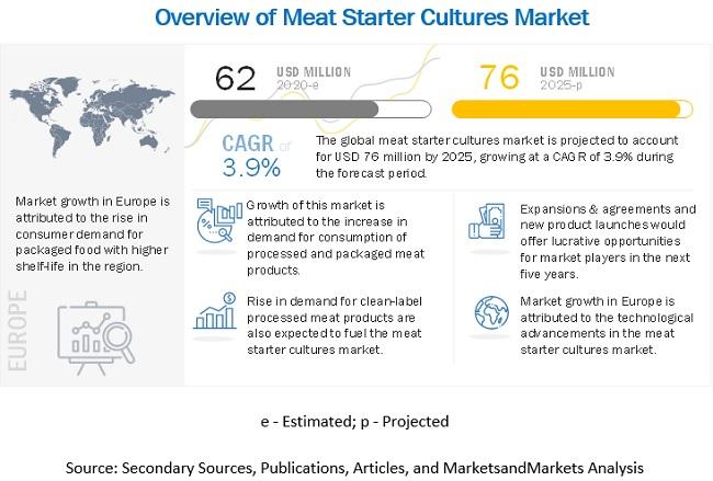 Meat starter cultures Market