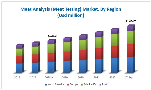 Meat Testing Market by Region