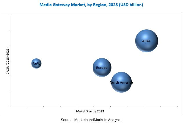 Media Gateway Market