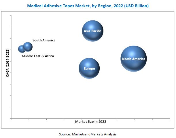 Medical Adhesive Tapes Market